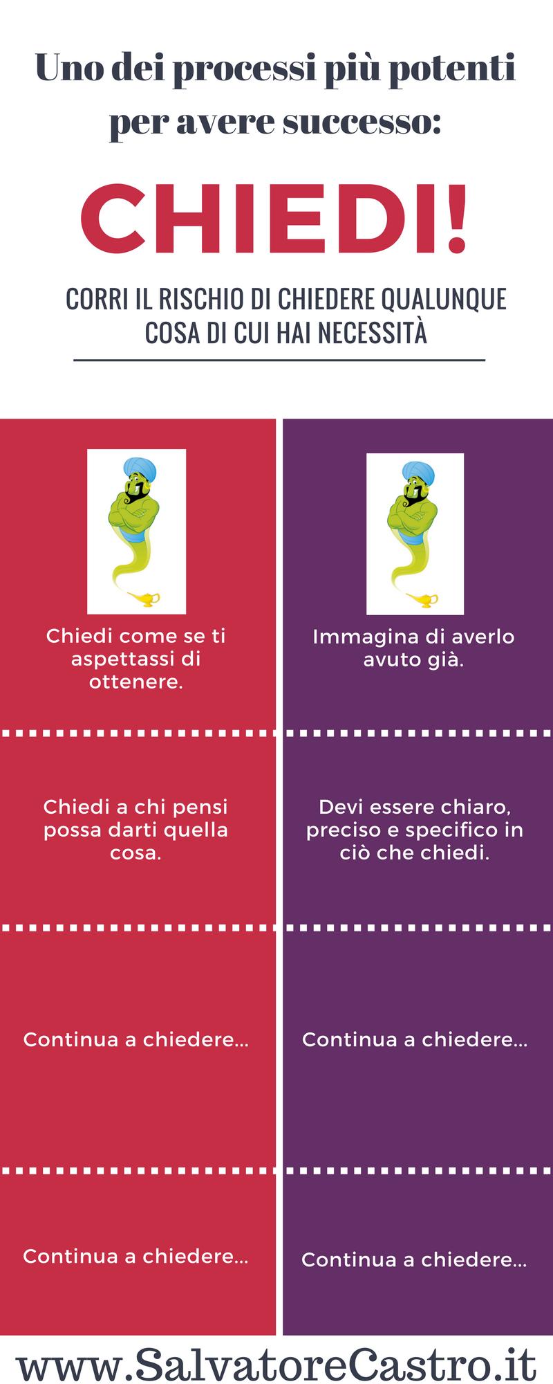 Clicca sulla Foto per Scaricare (gratis) Infografica+ Mini Report
